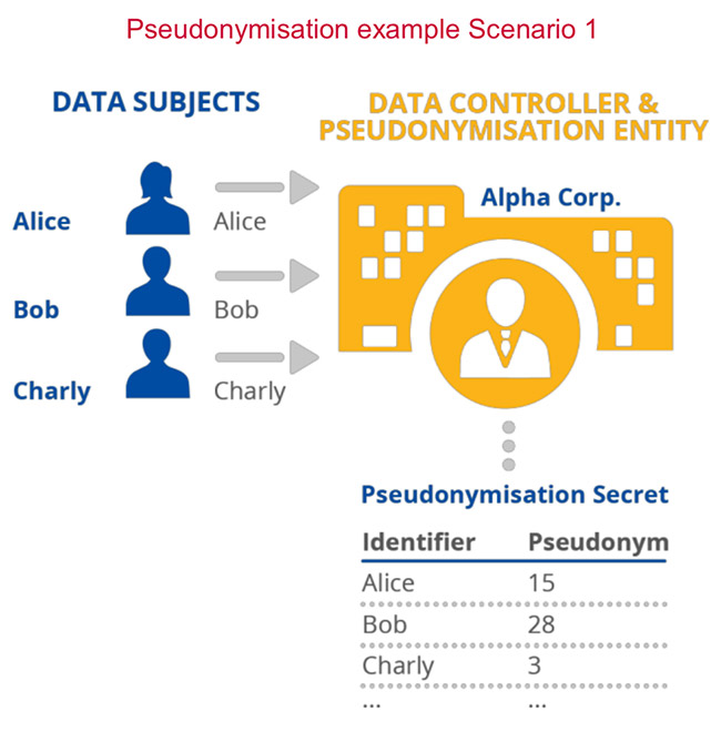 pseudonymisation personal data