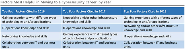 cybersecurity skills shortage causes security incidents