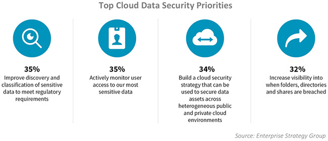 security capabilities cloud adoption