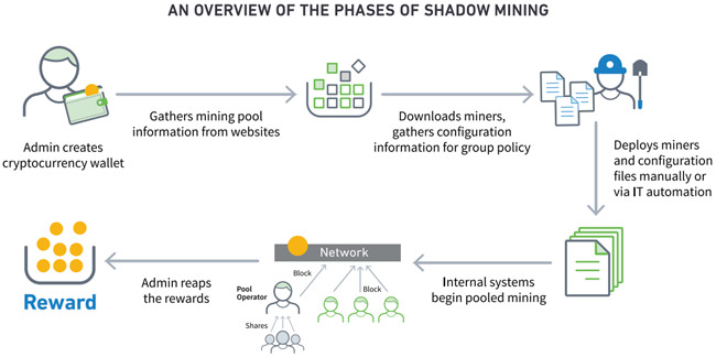 what is shadow mining