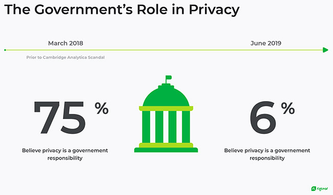 consumers privacy