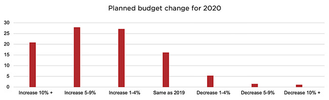 cybersecurity budgets 2020