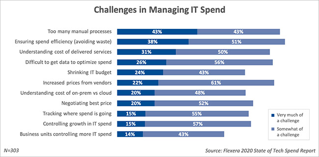managing IT spending