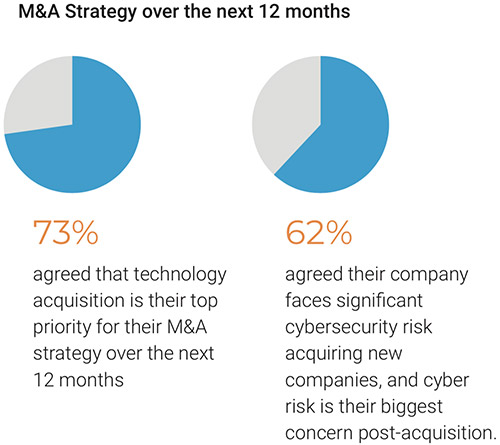 M&A deal cybersecurity concerns