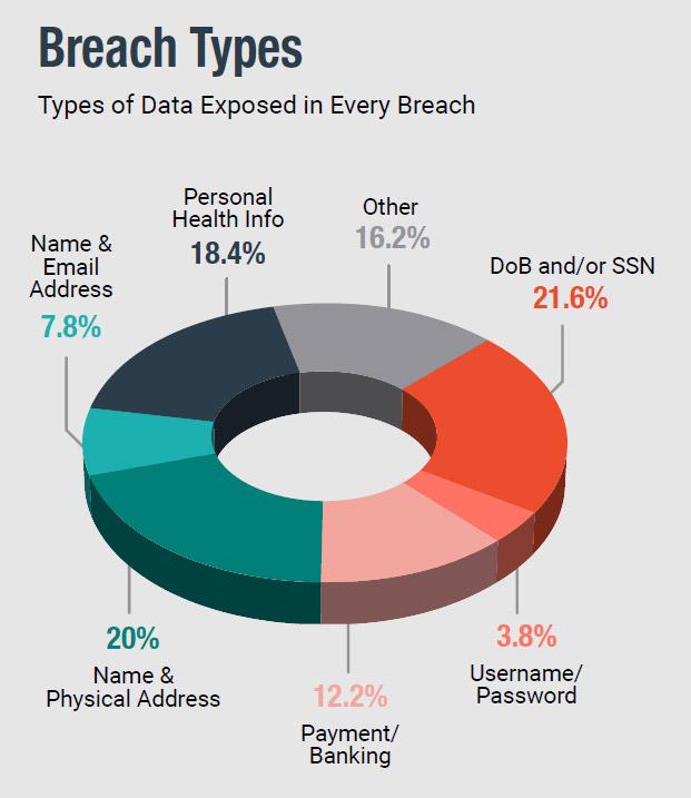 22018 data breaches cost usa