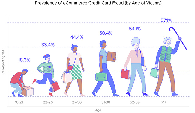 eCommerce credit card fraud