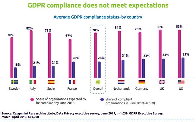 companies GDPR readiness