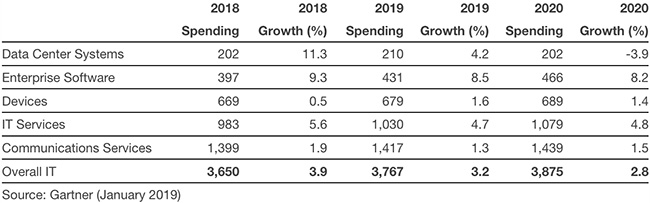 global IT spending 2019
