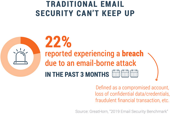 enterprise email security strategy