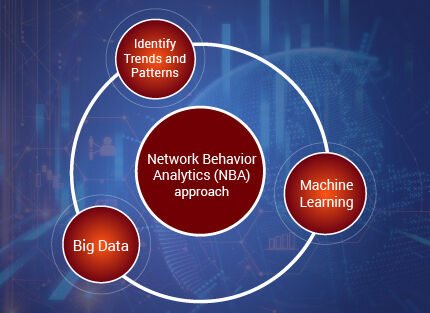 Gurucul Network Behavior Analytics