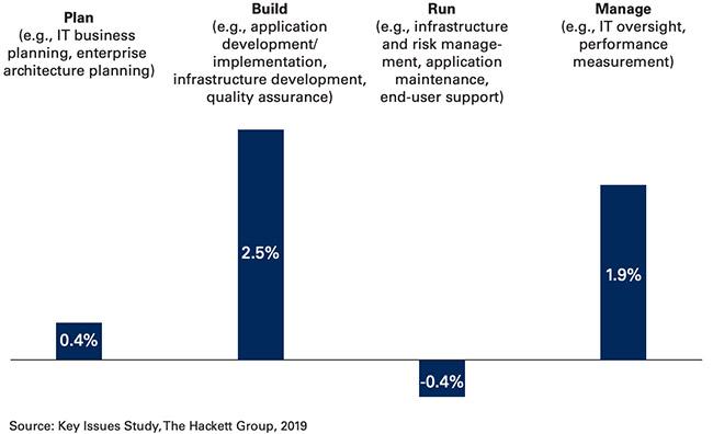 IT companies digital transformation struggle