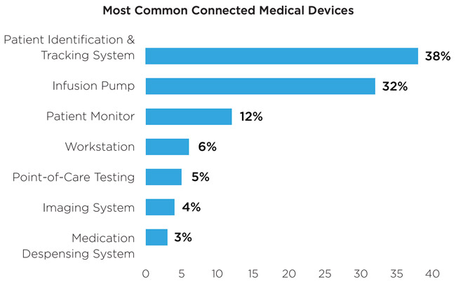 cybersecurity risks in healthcare