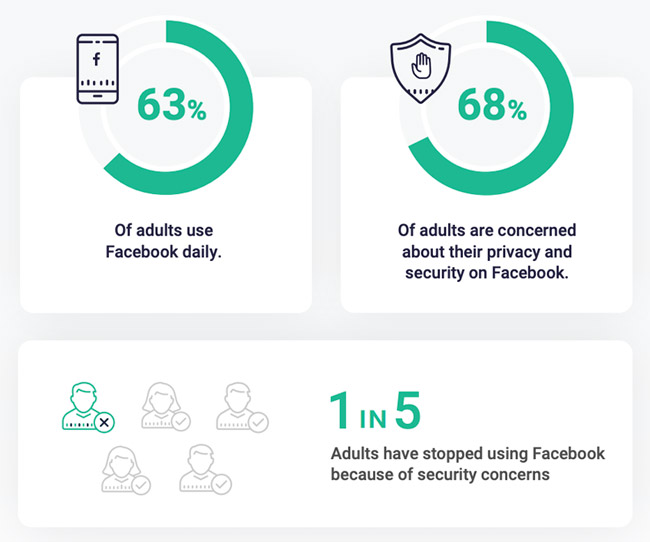 adults social media security