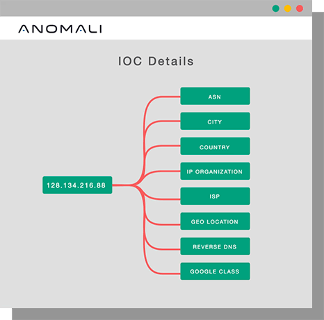 anomali threat detection