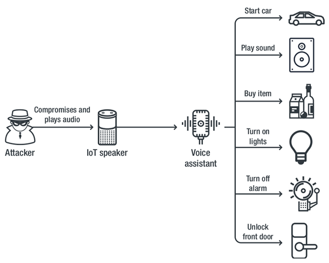 IoT automation platforms compromise
