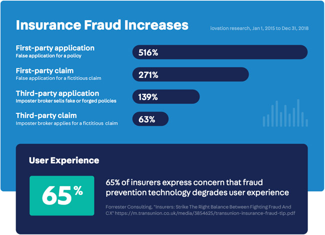 insurance digital fraud
