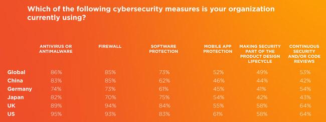 IoT cyberattacks