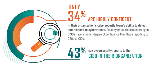 2019 State of Cybersecurity Study