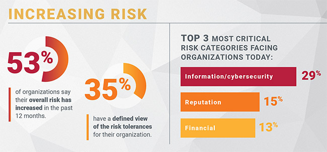 risk level change