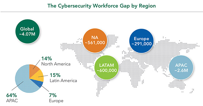 cybersecurity workforce skills gap
