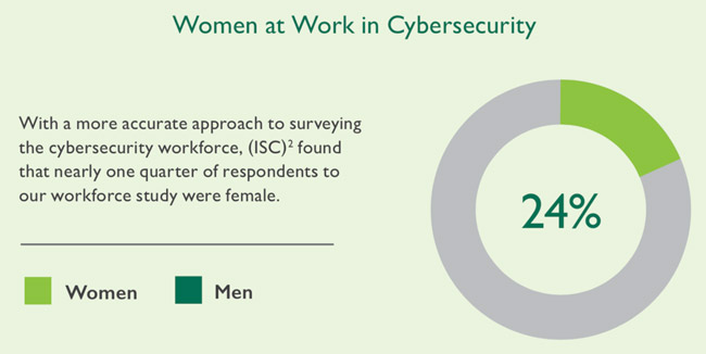 women cybersecurity workforce