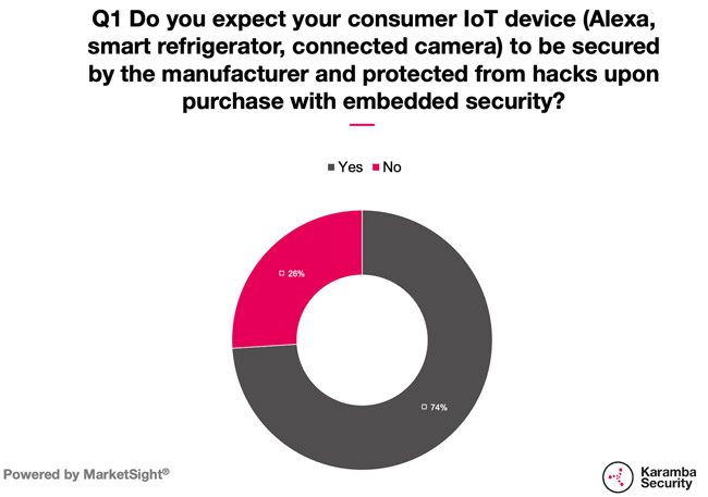 consumers IoT security