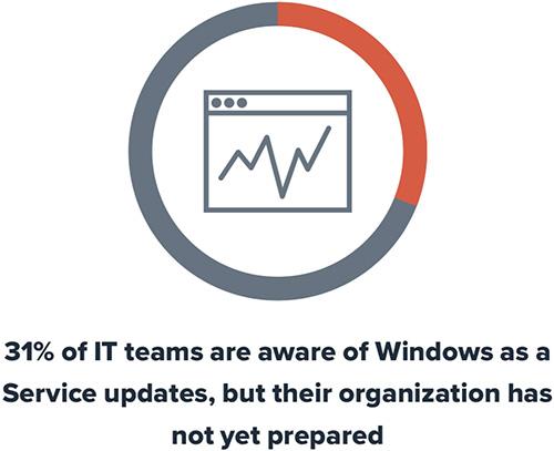 still running Windows 7