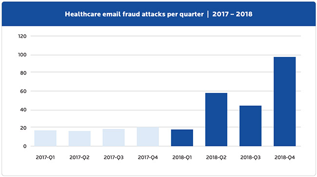 healthcare malware