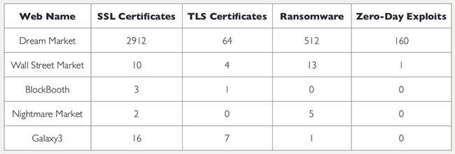 SSL/TLS certificates dark web