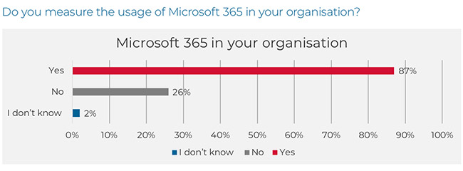 Microsoft 365 security features