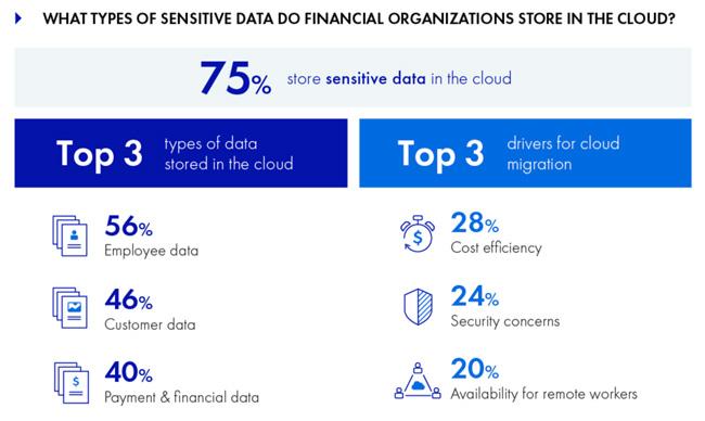 financial industry cloud