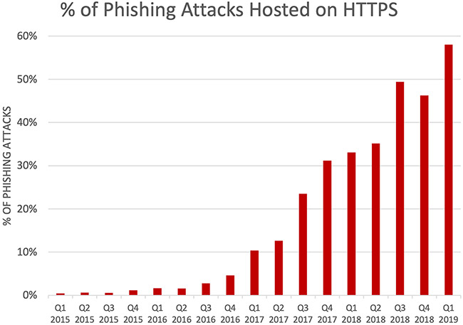 SaaS webmail phishing increased