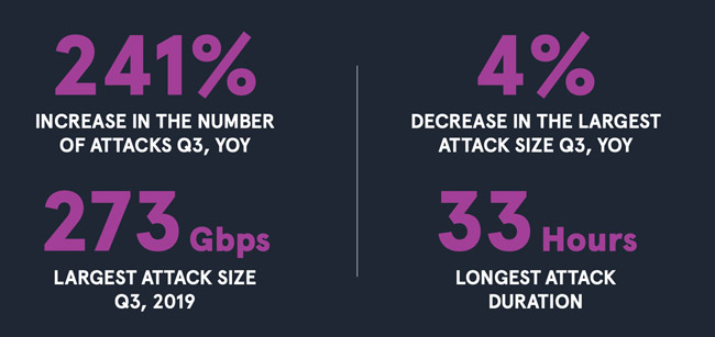 small-scale DDoS attacks