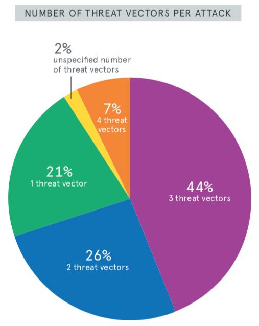 DDoS attacks Q1 2019