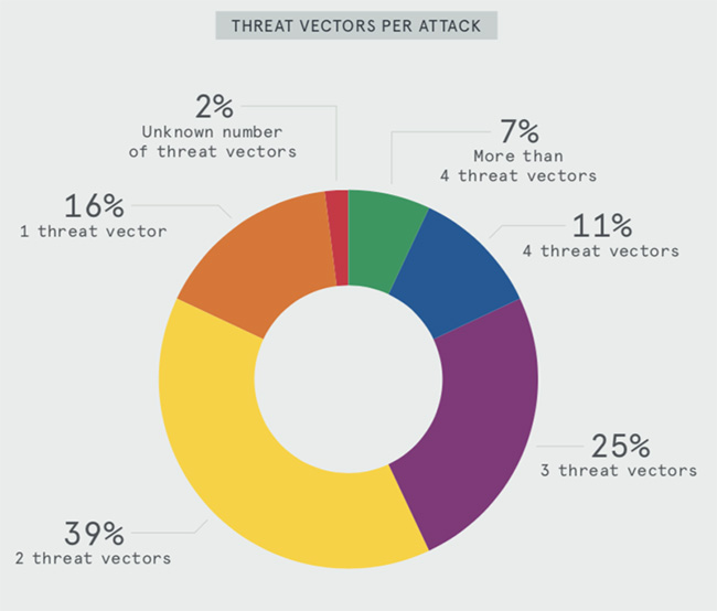 DDoS attacks q2 2019