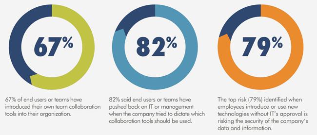 unauthorized collaboration tools