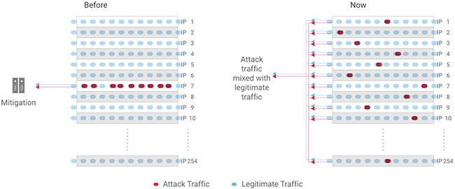 SSDP amplification attacks