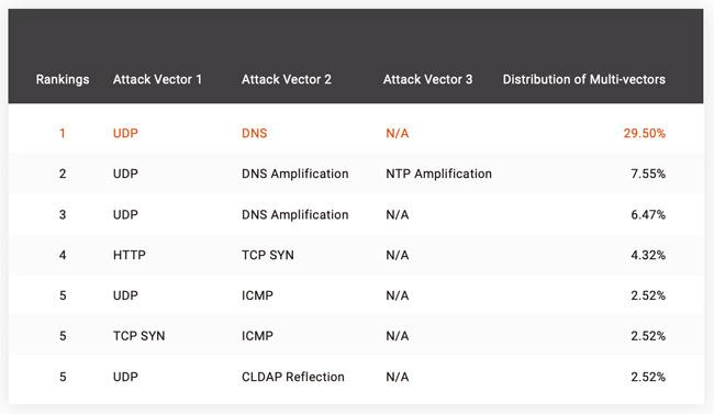average DDoS attack sizes decrease