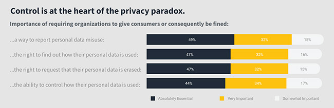 consumers concerned about privacy