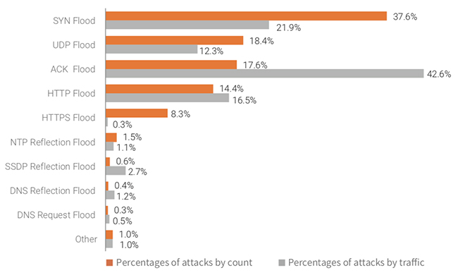 correlation DDoS attacks cryptomining