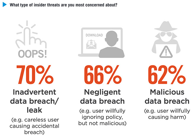 damaging insider threats