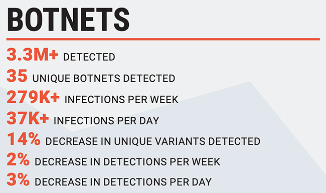 Emotet activity increase