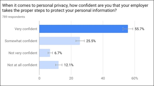 prioritizing data privacy