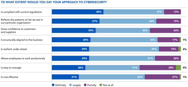 enterprise attitudes to cybersecurity