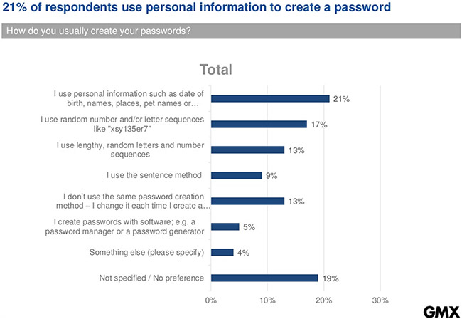 people password habits