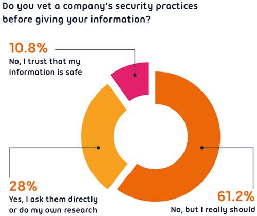 consumer attitudes towards security breaches