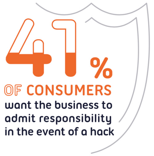 consumer attitudes towards security breaches
