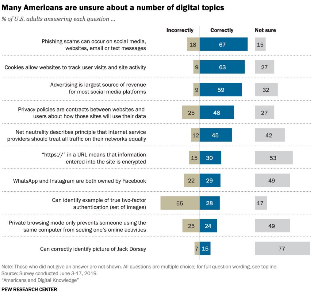 USA digital knowledge