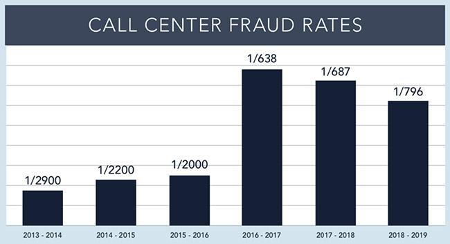 fraud rates increasing