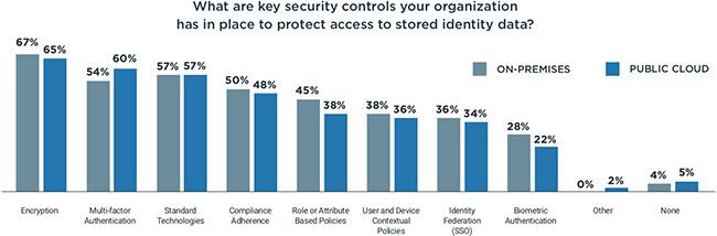 effective security strategies
